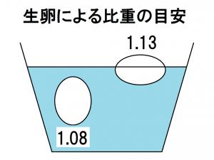 生卵による比重の目安